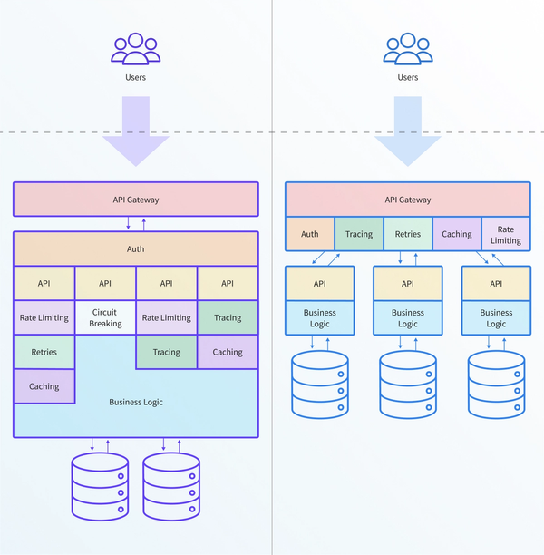 API gateway microservices diagram