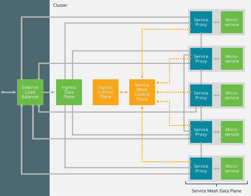Service Mesh with Ingress Data Plane, Ingress Controller, and External Load Balancer