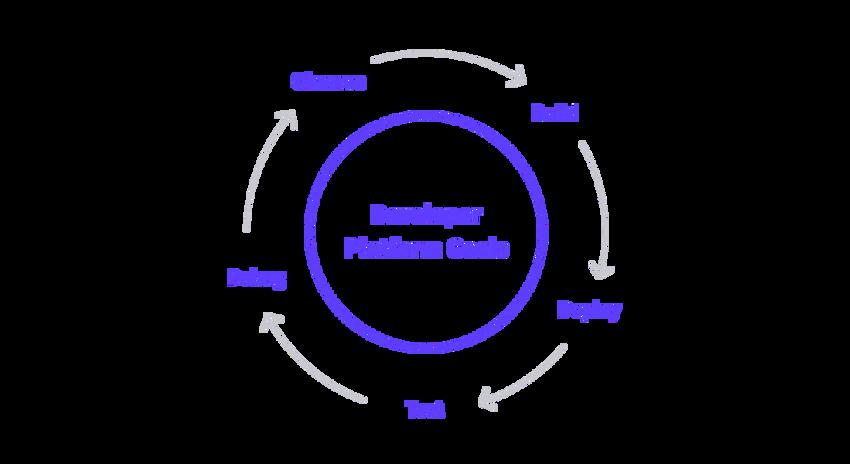 Developer Platform Goals