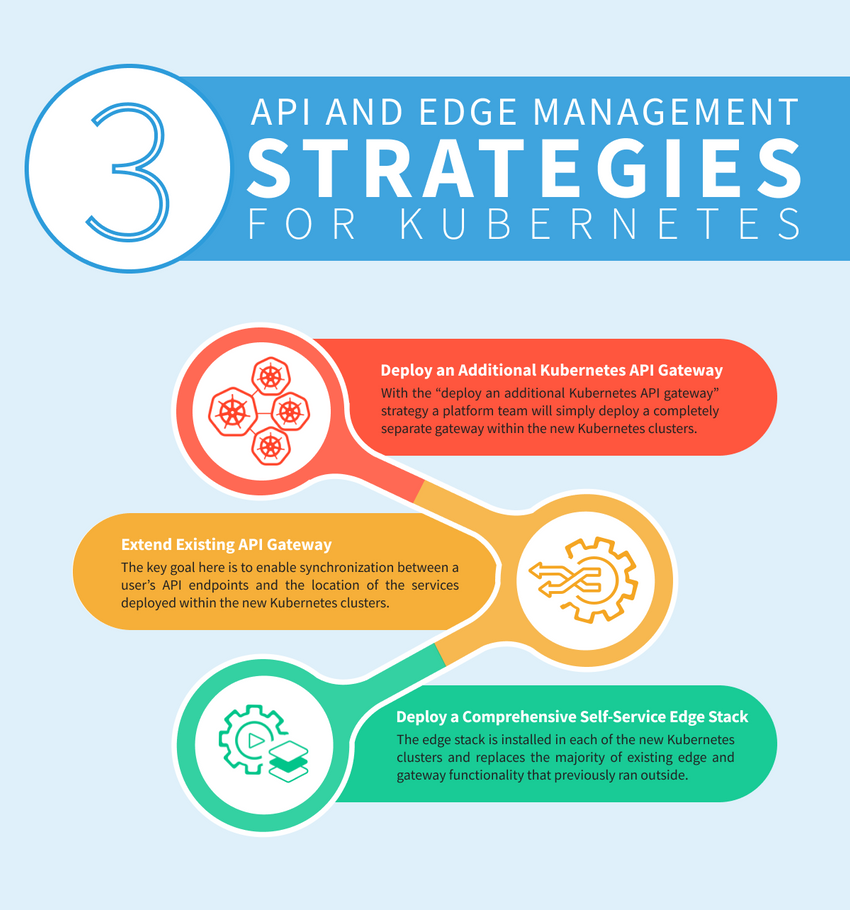 Diagram with 3 strategies for API and Edge management for Kubernetes