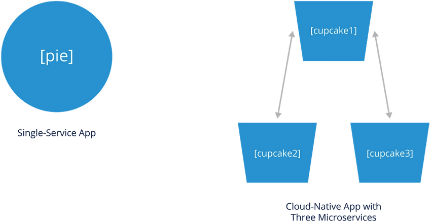 Single-service app vs cloud-native app with small cluster of microservices