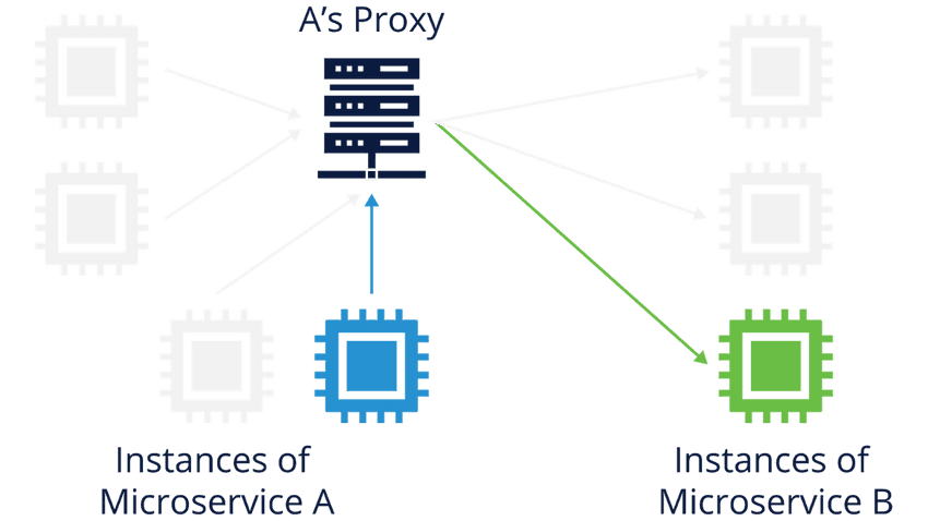 Resilience Strategies with Proxies