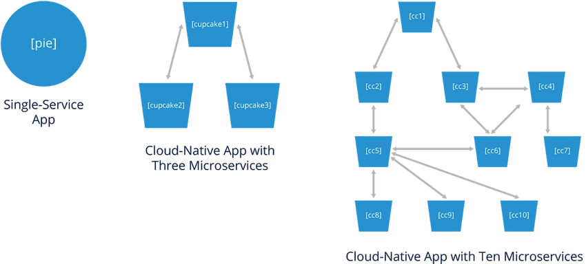 Single-service app vs cloud-native app with large cluster of microservices