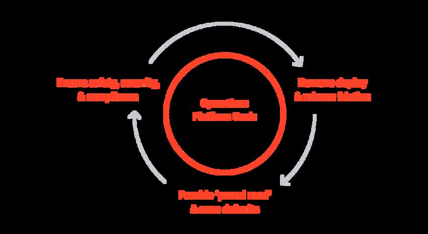 Operations Platform Goals