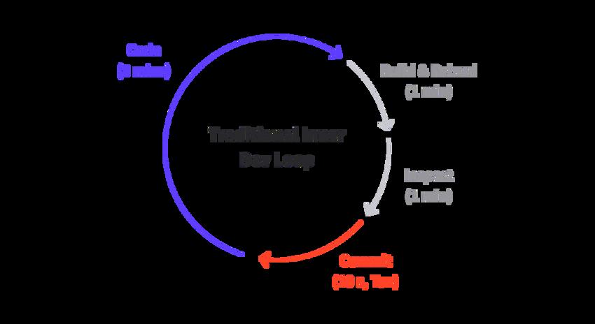 Tradional inner dev loop