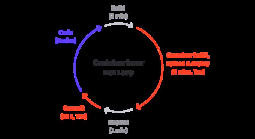 Container inner dev loop