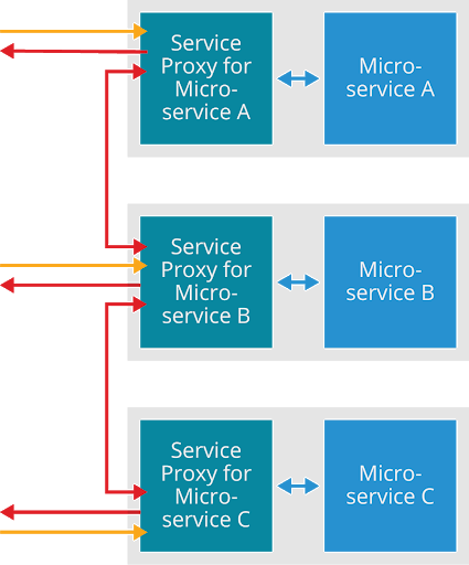 Service Proxies and Microservices