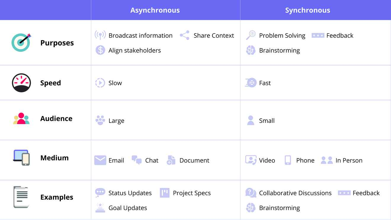 Table showing differences between asynchronous and synchronous work