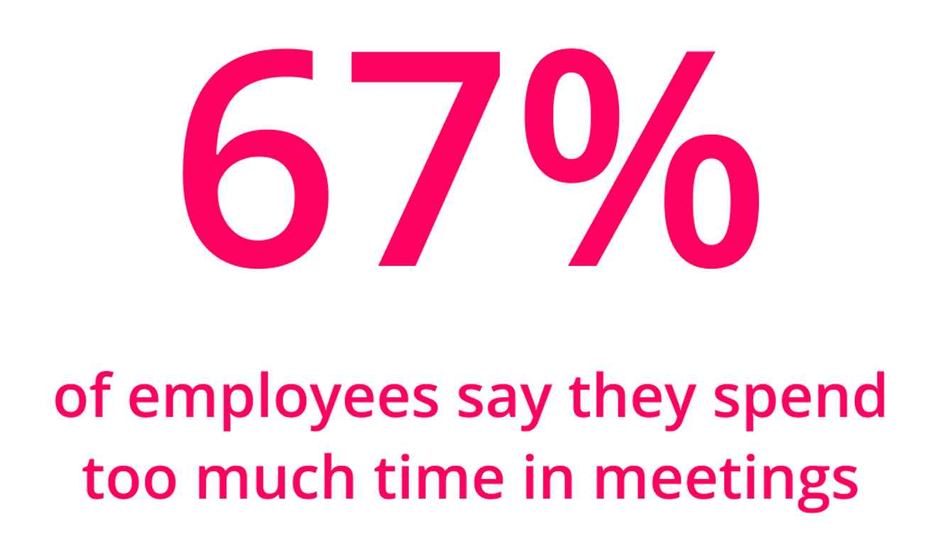 67% of employees say they spend too much time in meetings