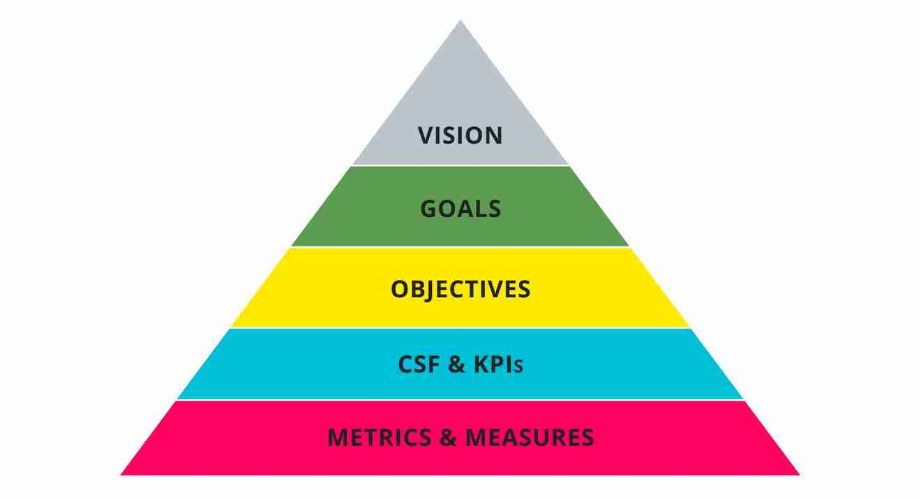 Difference between goals and objectives diagram