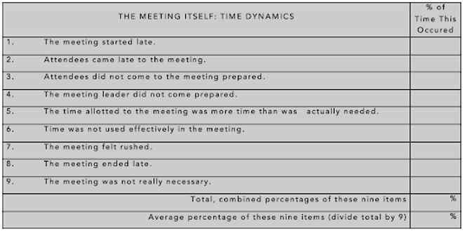 Time dynamics chart