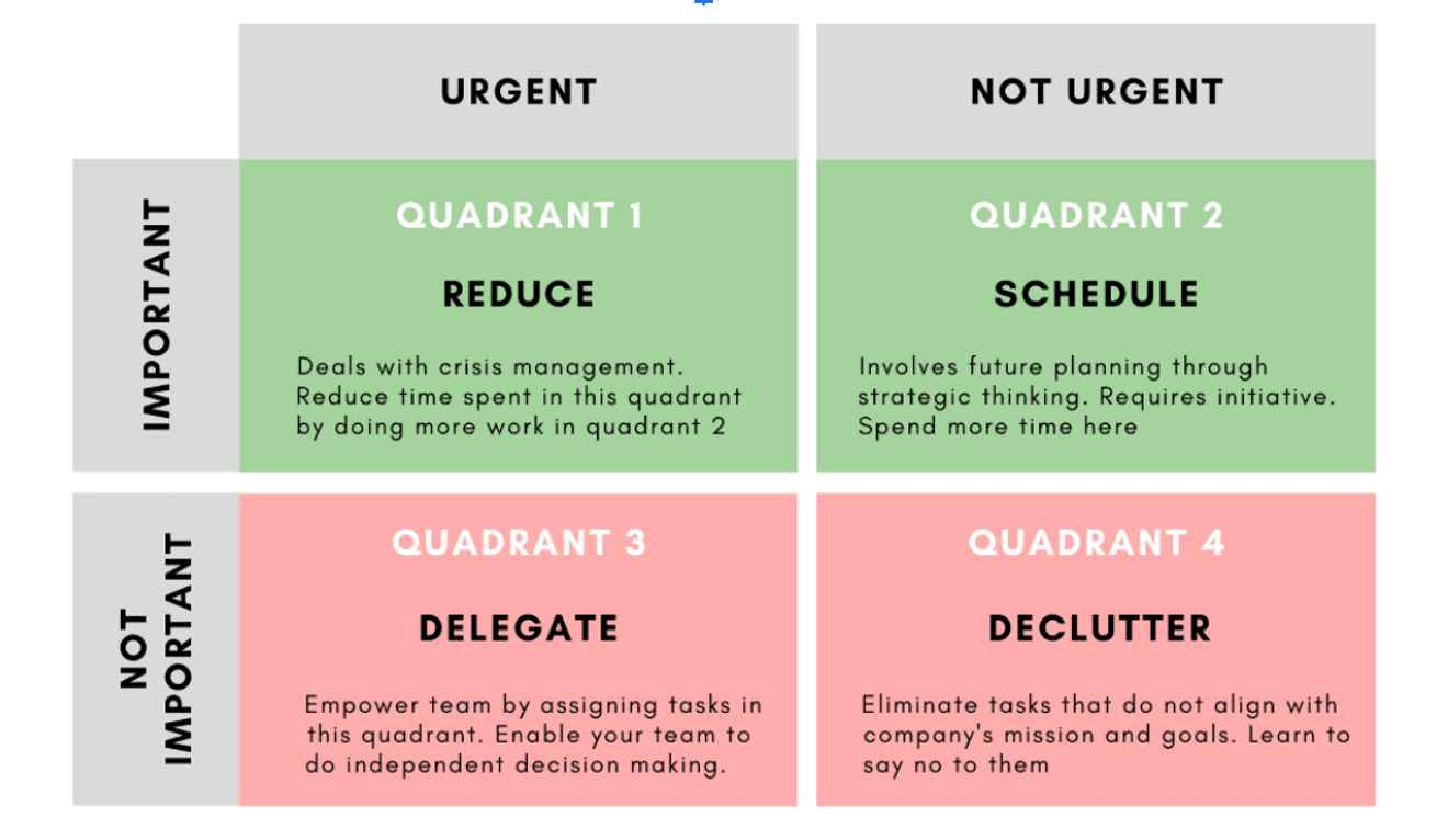 4-quadrant diagram showing how to respond to incoming work requests