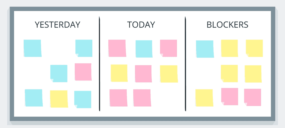 The complete guide to the daily standup meeting agenda