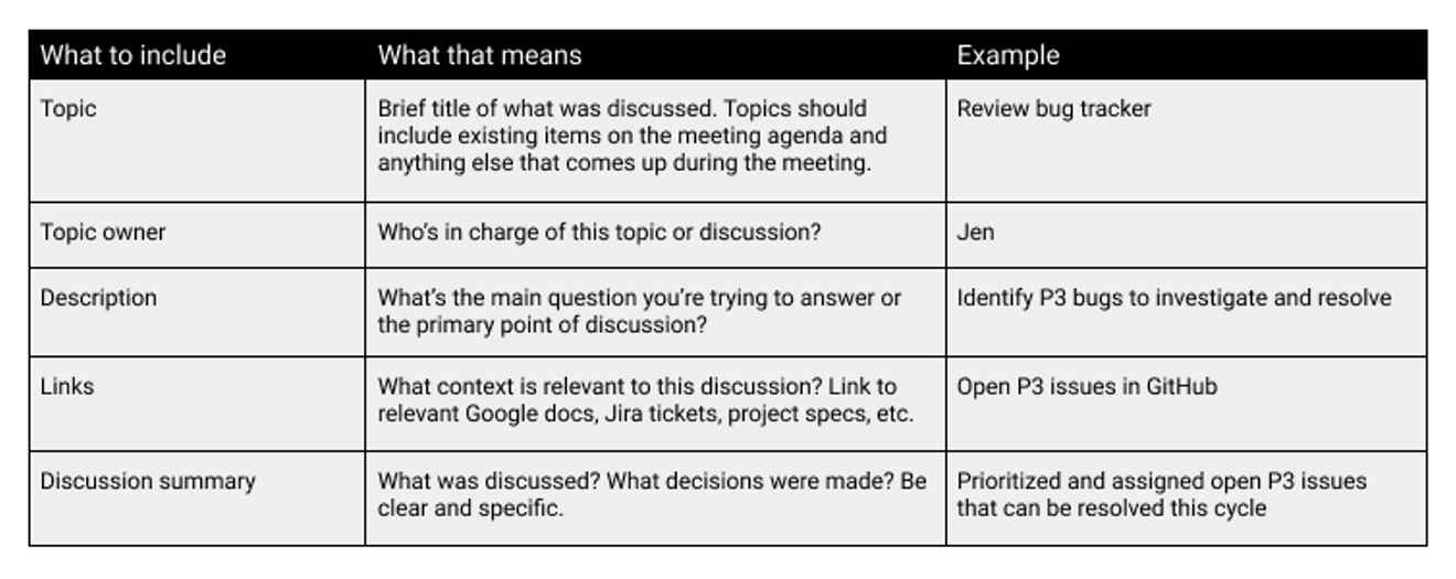 Meeting topic notes table