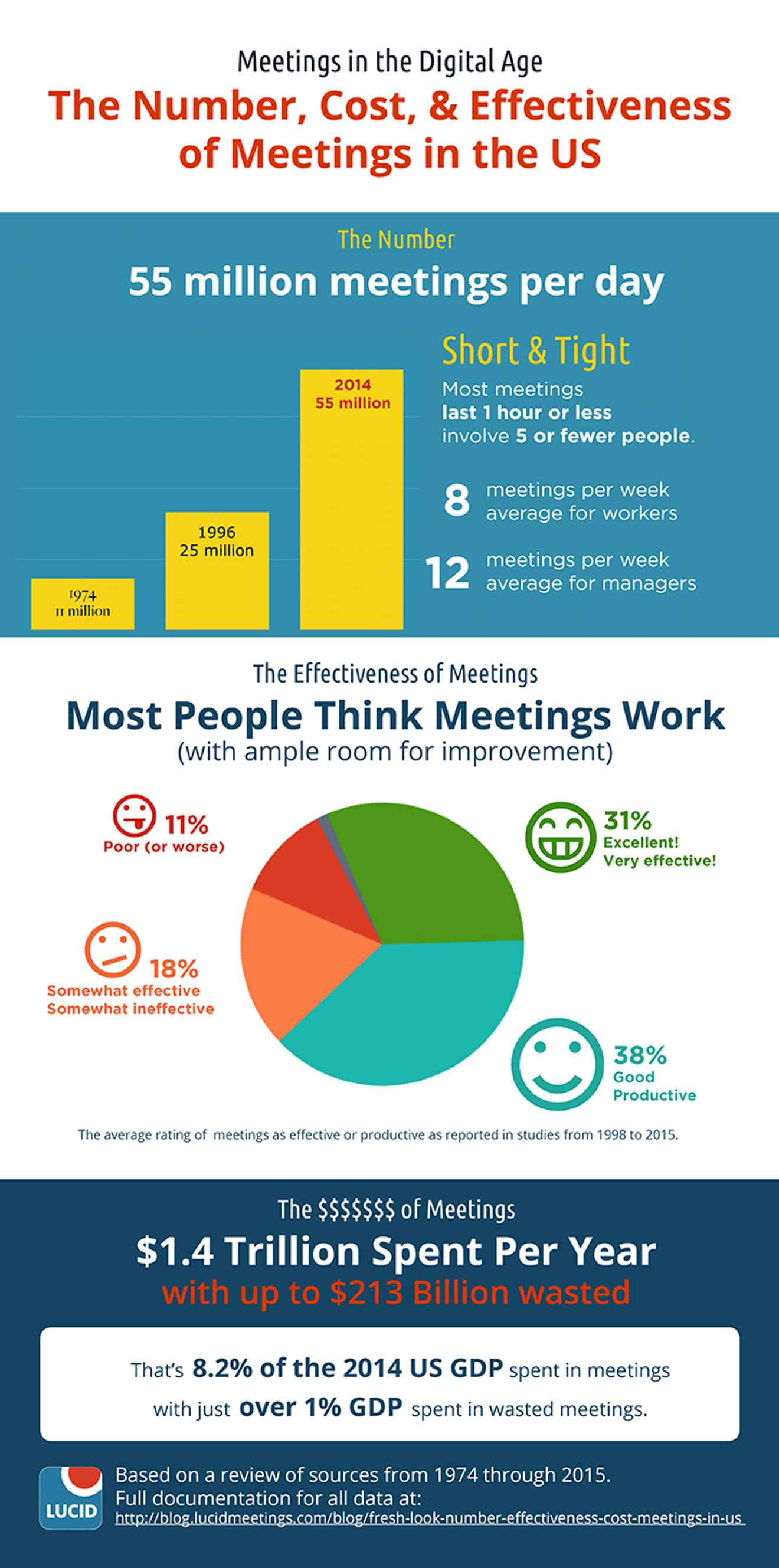 The number, cost, and effectiveness of meetings in the US