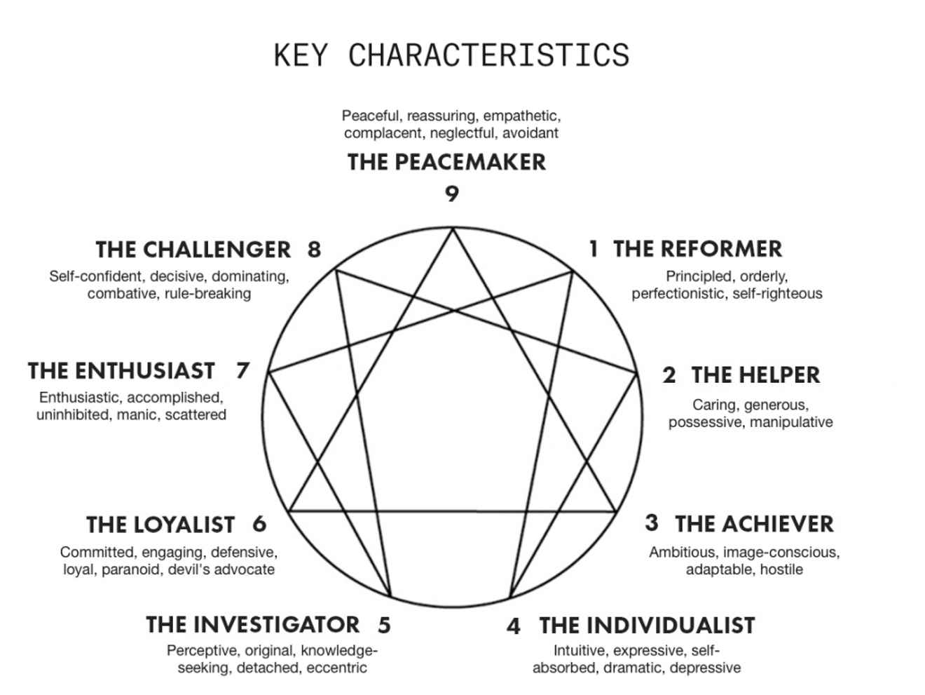 Key characteristics of the nine Enneagram types