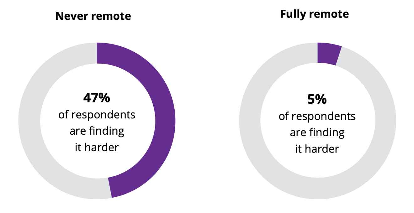 Graph that 47% of respondents find it tougher who were never remote before, and only 5% find it tougher who were remote before