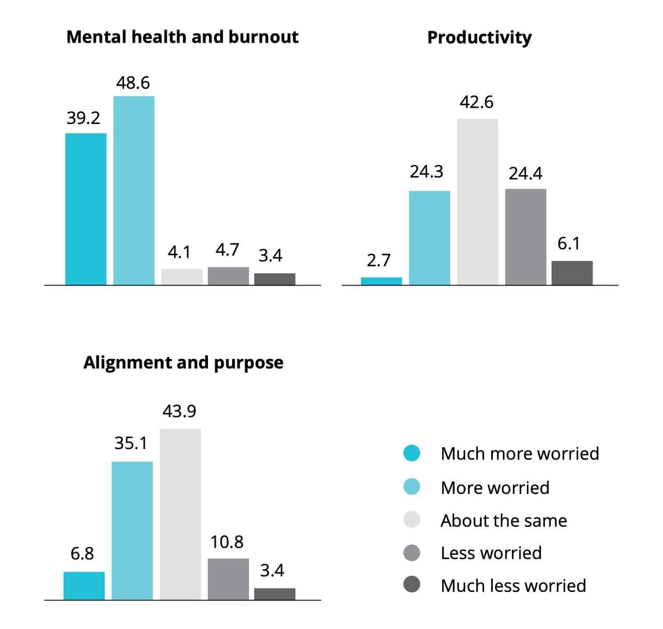 Balance of mental health chart