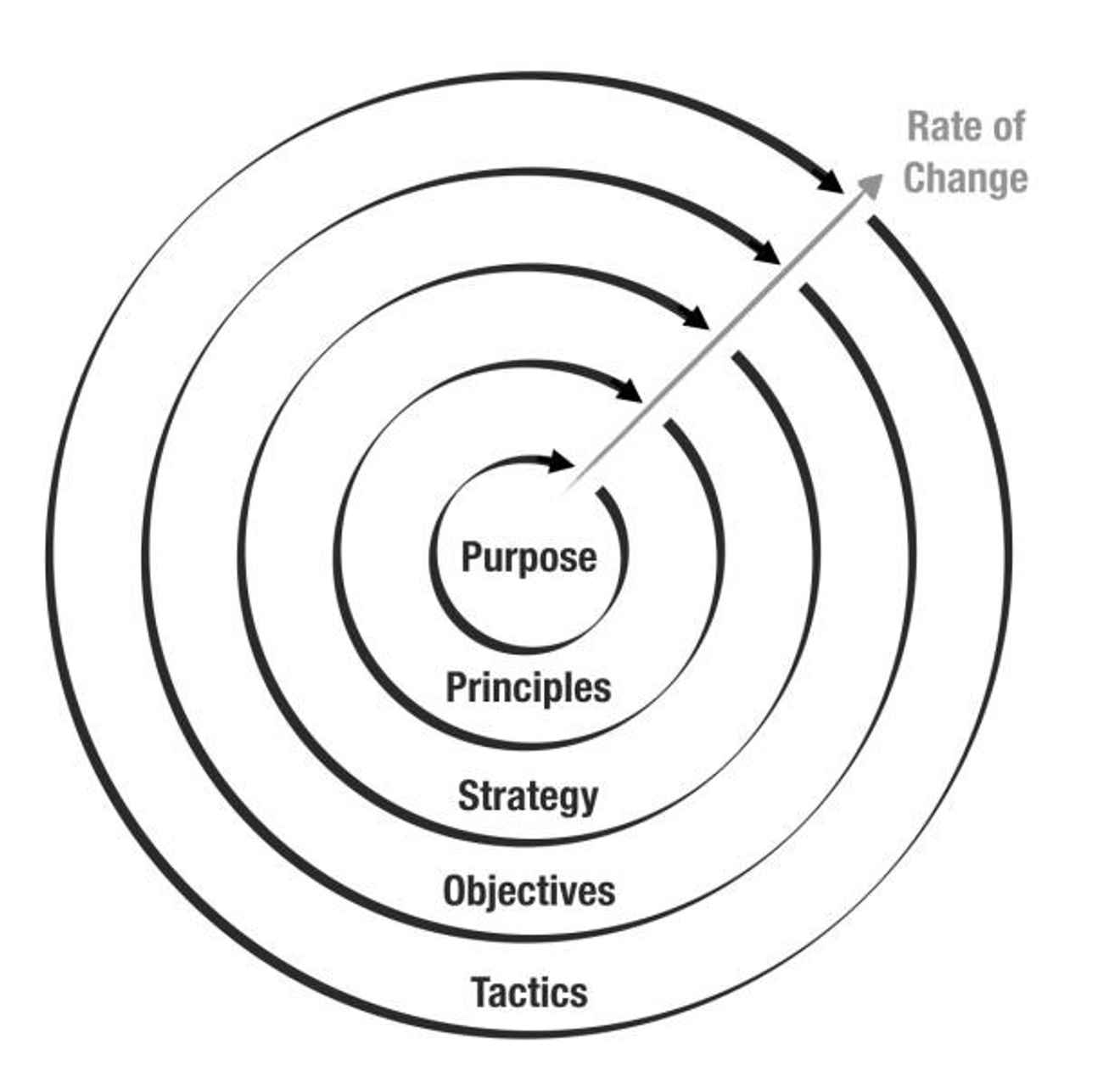 Rate of change diagram