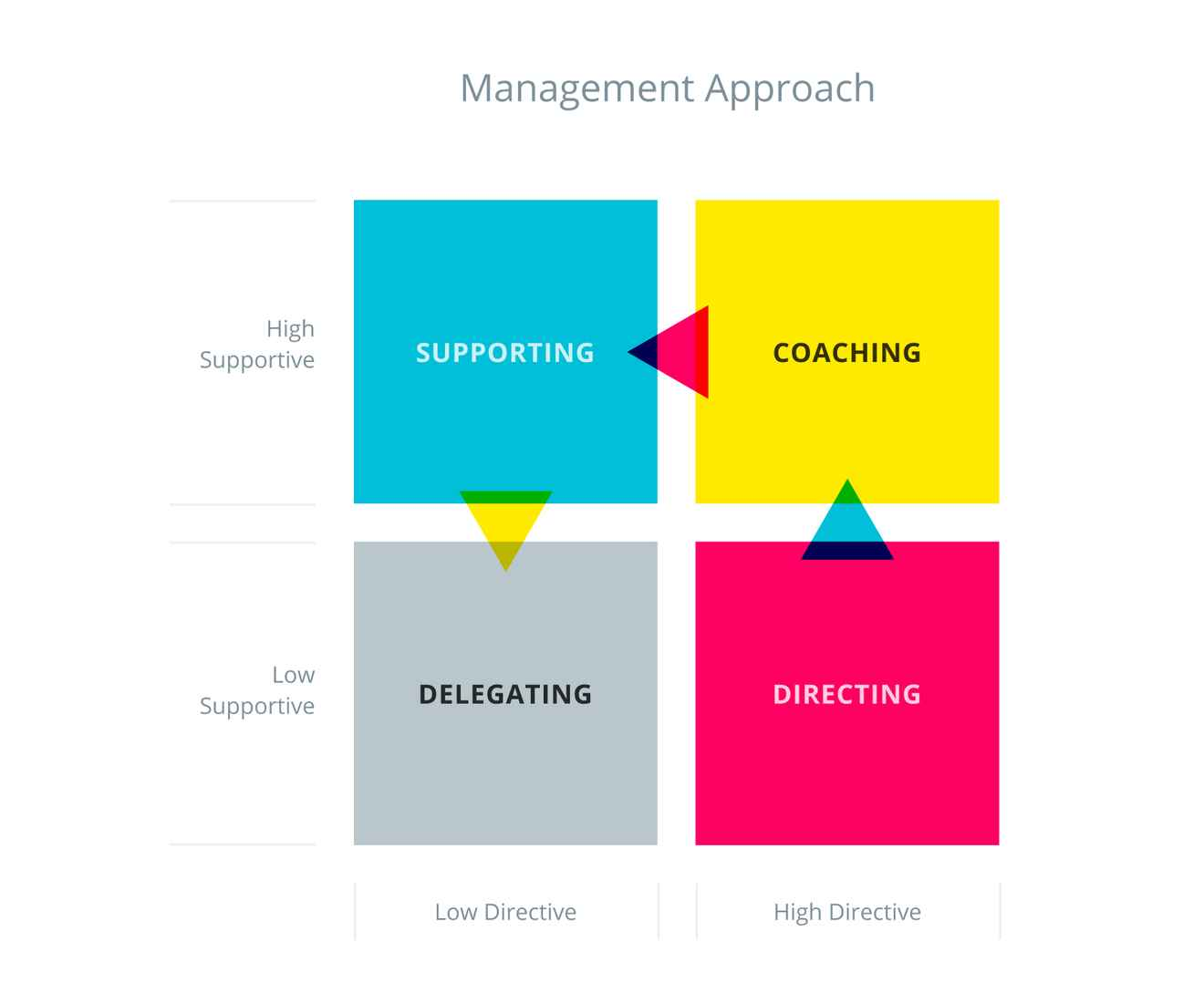 Management approach chart.