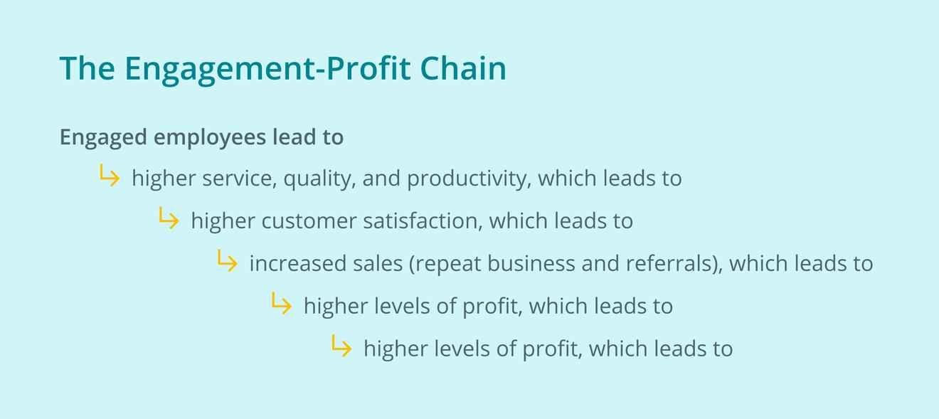 Kevin Kruse's Engagement-Profit Chain image