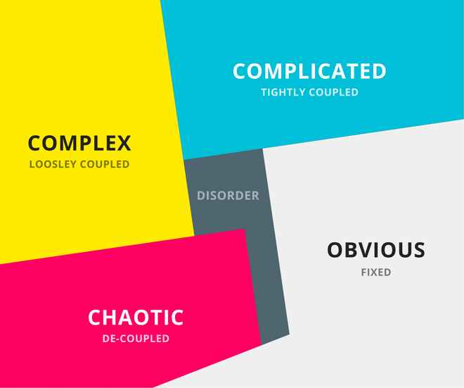 Cynefin Framework: a 2x2 showing obvious, complicated, complex, and chaotic, with disordered center