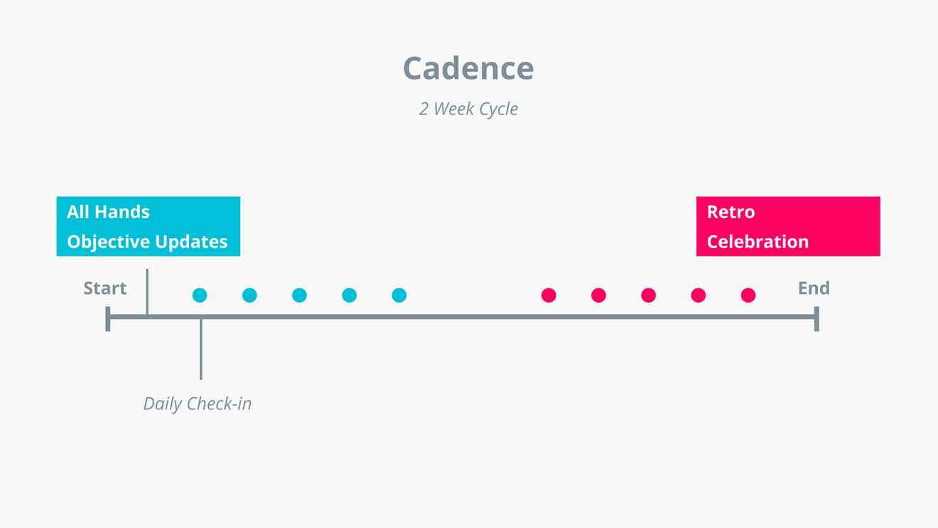 Example of how a 2 week cycle cadence might work