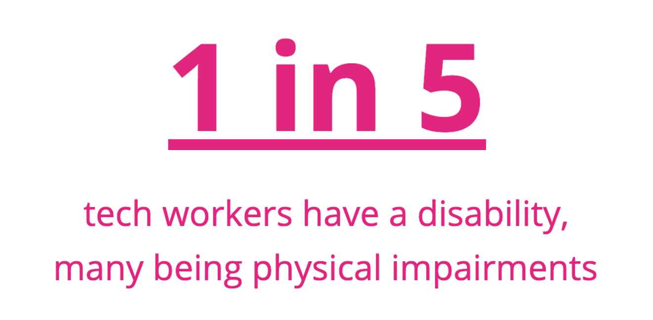 1 in 5 tech workers have a disability, many being physical impairments