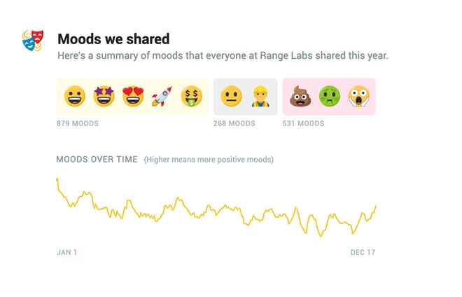 Mood graph for the year in Range