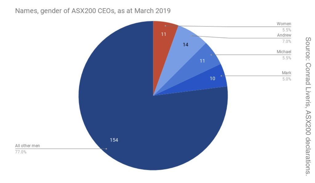 Graph showing Name gender of ASX200 CEOs 2019 - image - She Mentors