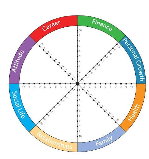 Wheel of Life-She Mentors-Tony Robbins