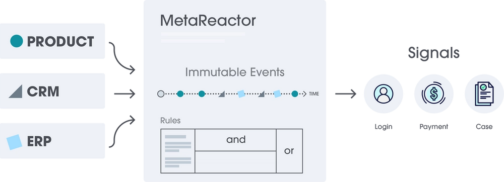 MetaReactor