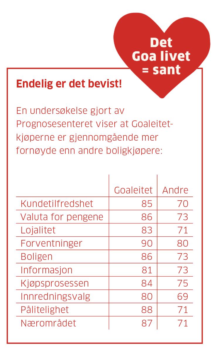 tabell av kundeundersøkelse i Goaleitet