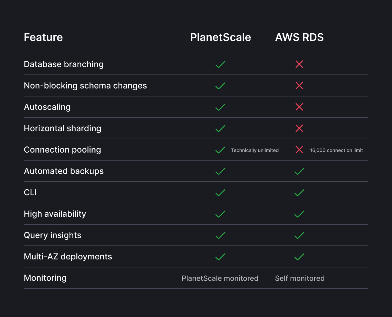 Feature comparisons between PlanetScale and RDS