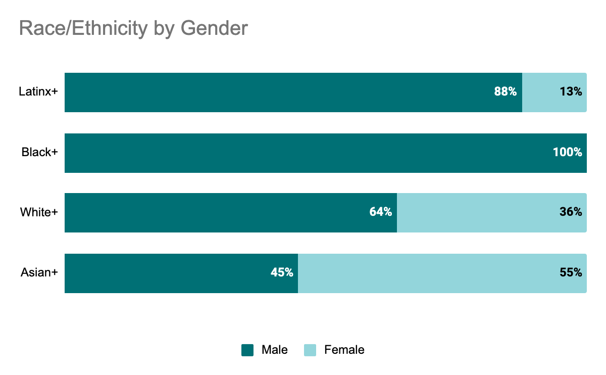 Race ethnicity by gender