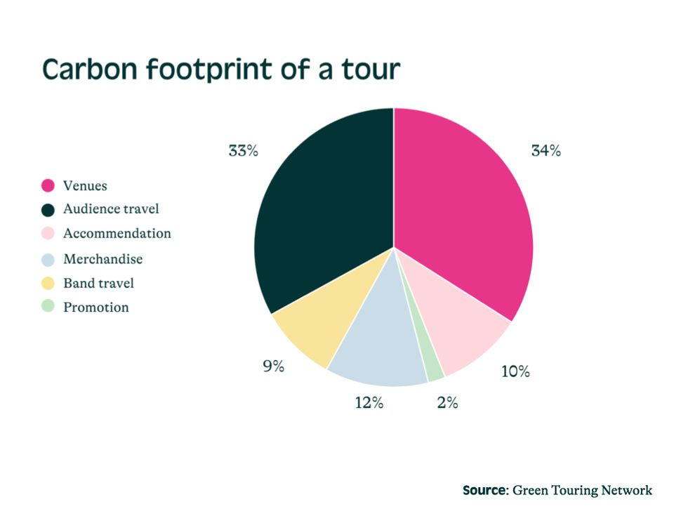 Carbon footprint of a tour