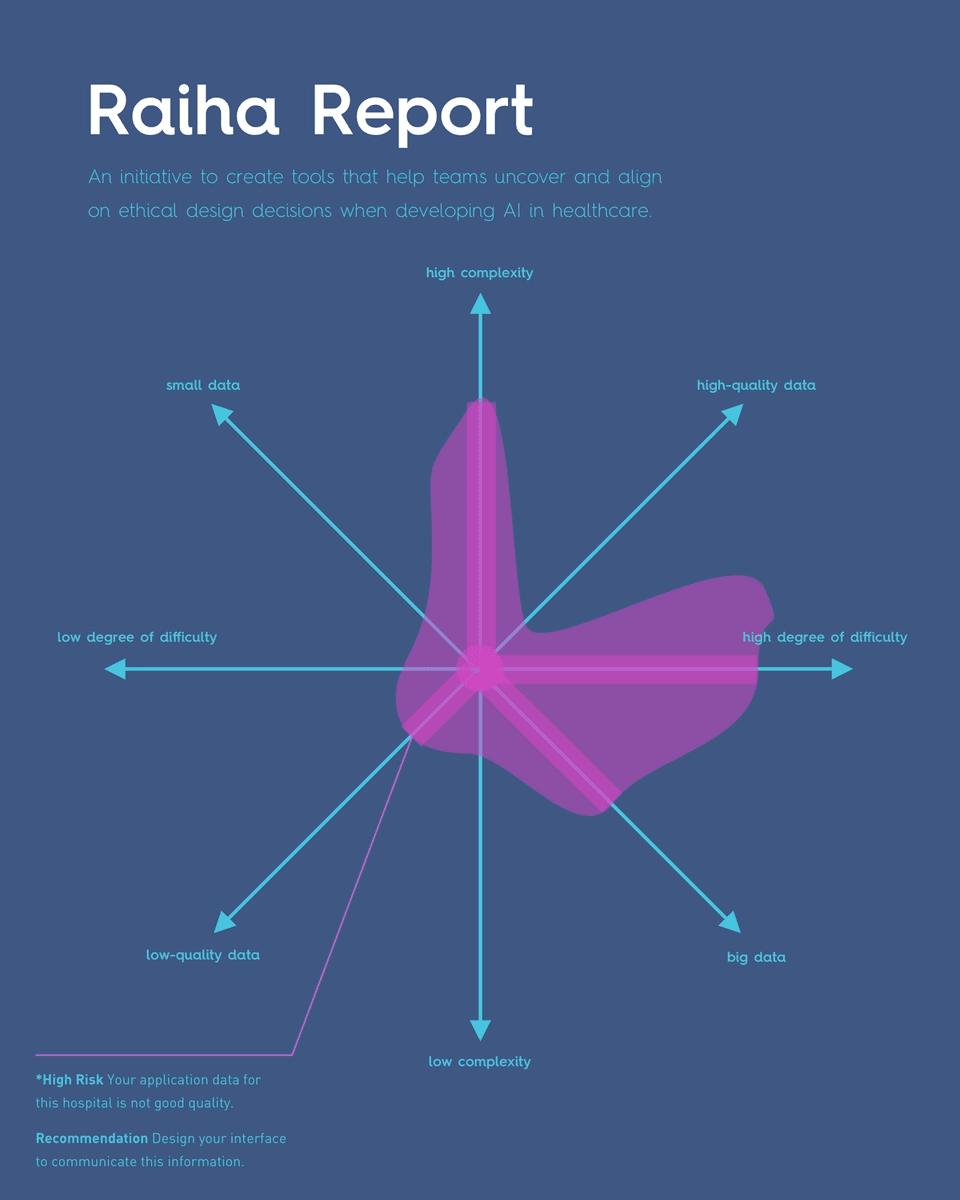 Nuzi Barkatally's Raiha Report: AI in Healthcare