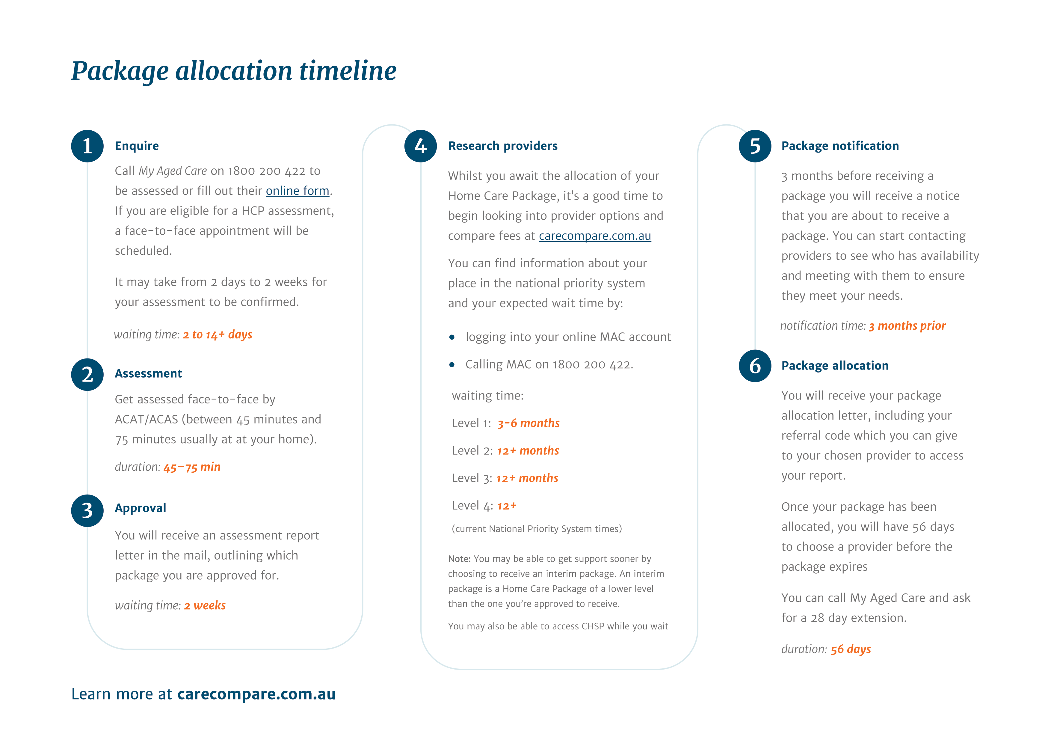 Home-care-package-allocation-timeline