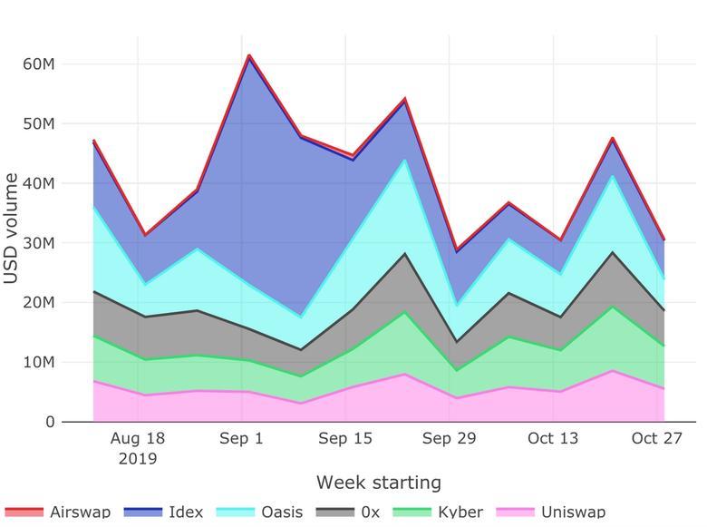 Screenshot of linked dashboard