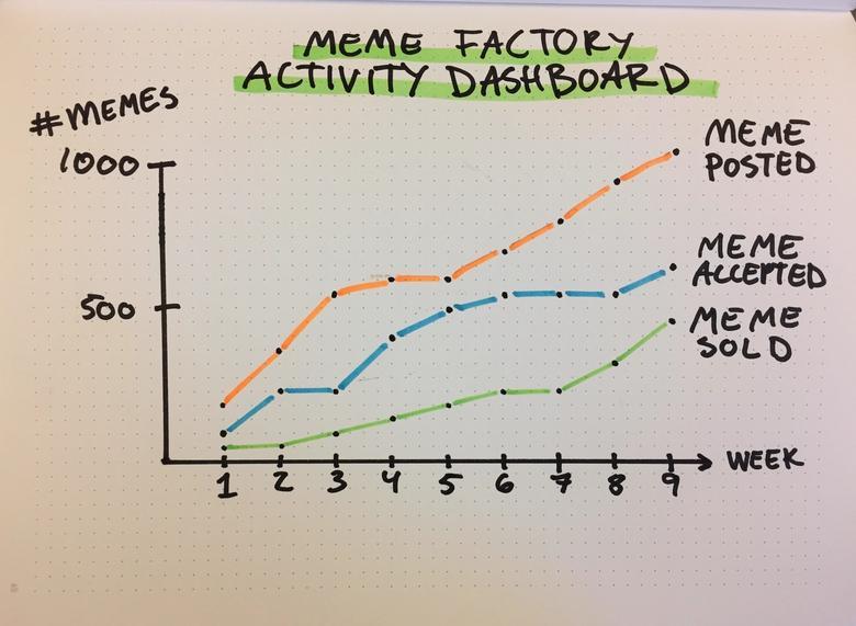 meme factory dashboard