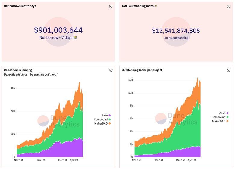 lending sector