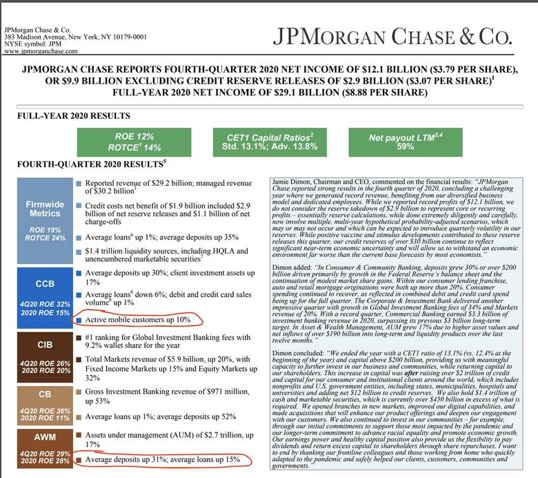 JPMorgan Q4 report