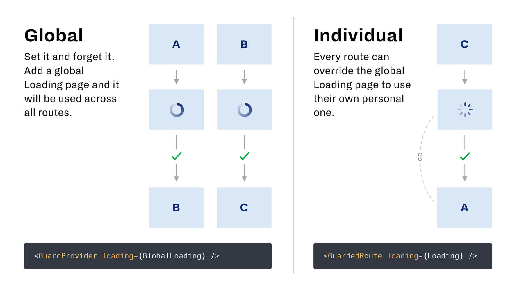 A slide illustrating the difference between global and individual loading pages.