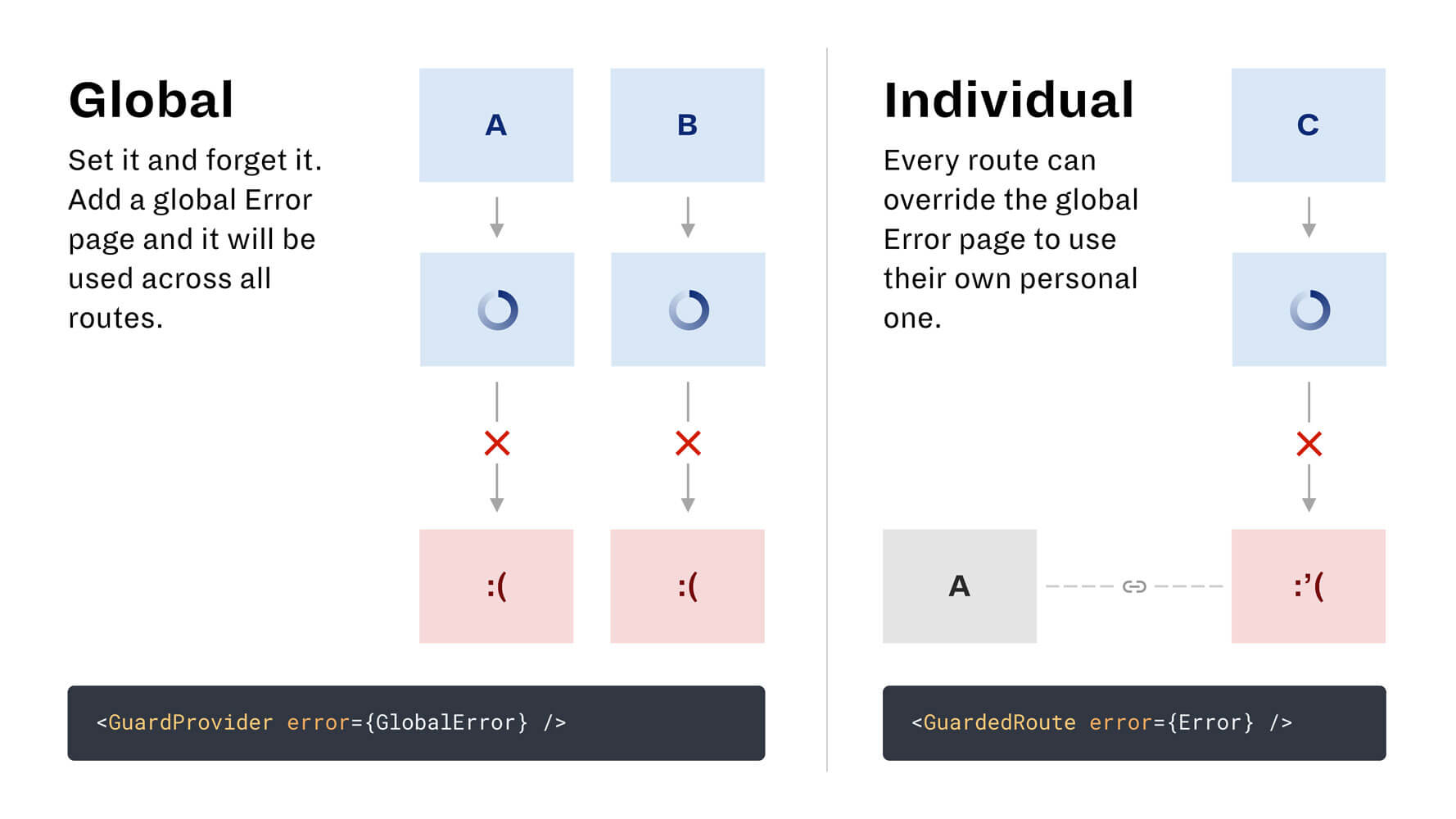 A slide illustrating the difference between global and individual error pages.