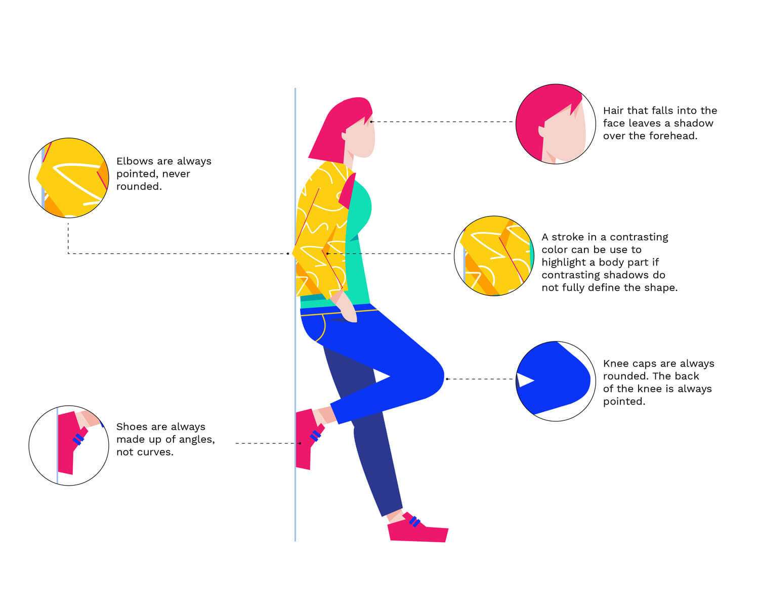 A page that displays a person illustration from Unsize, and highlights certain parts of the character design.
