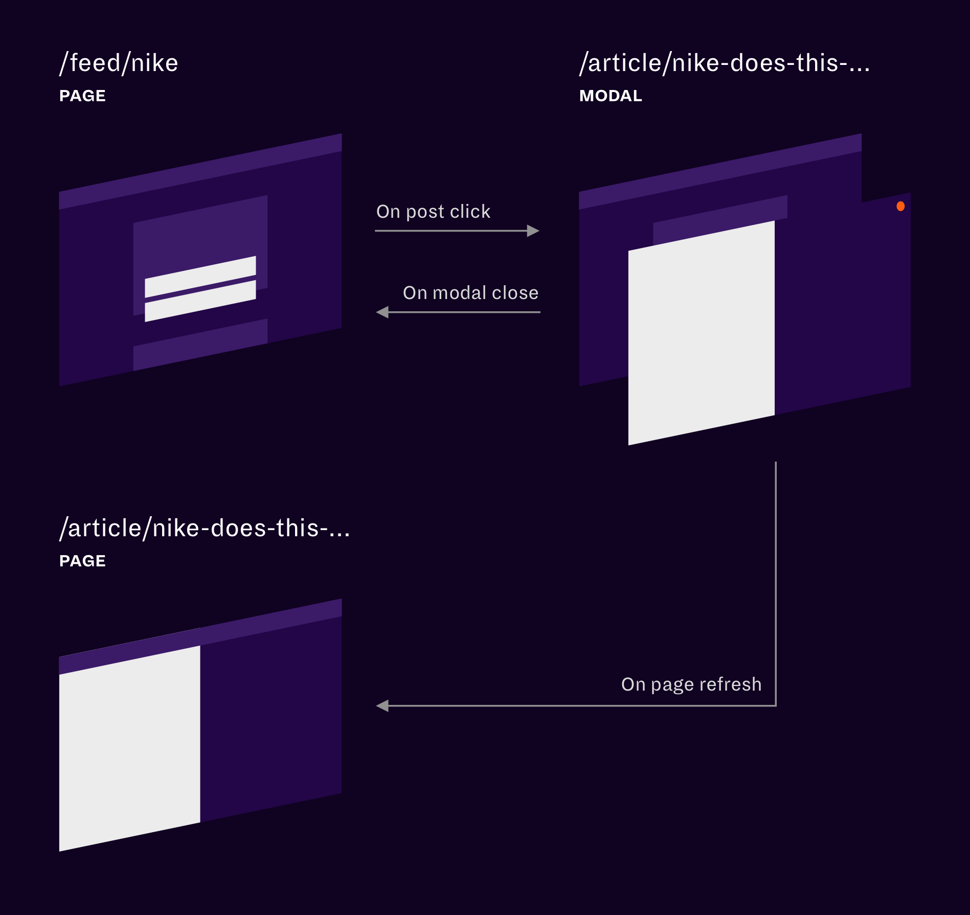 A diagram explaining the flow from a feed page to a shareable modal, and to a modal-page.
