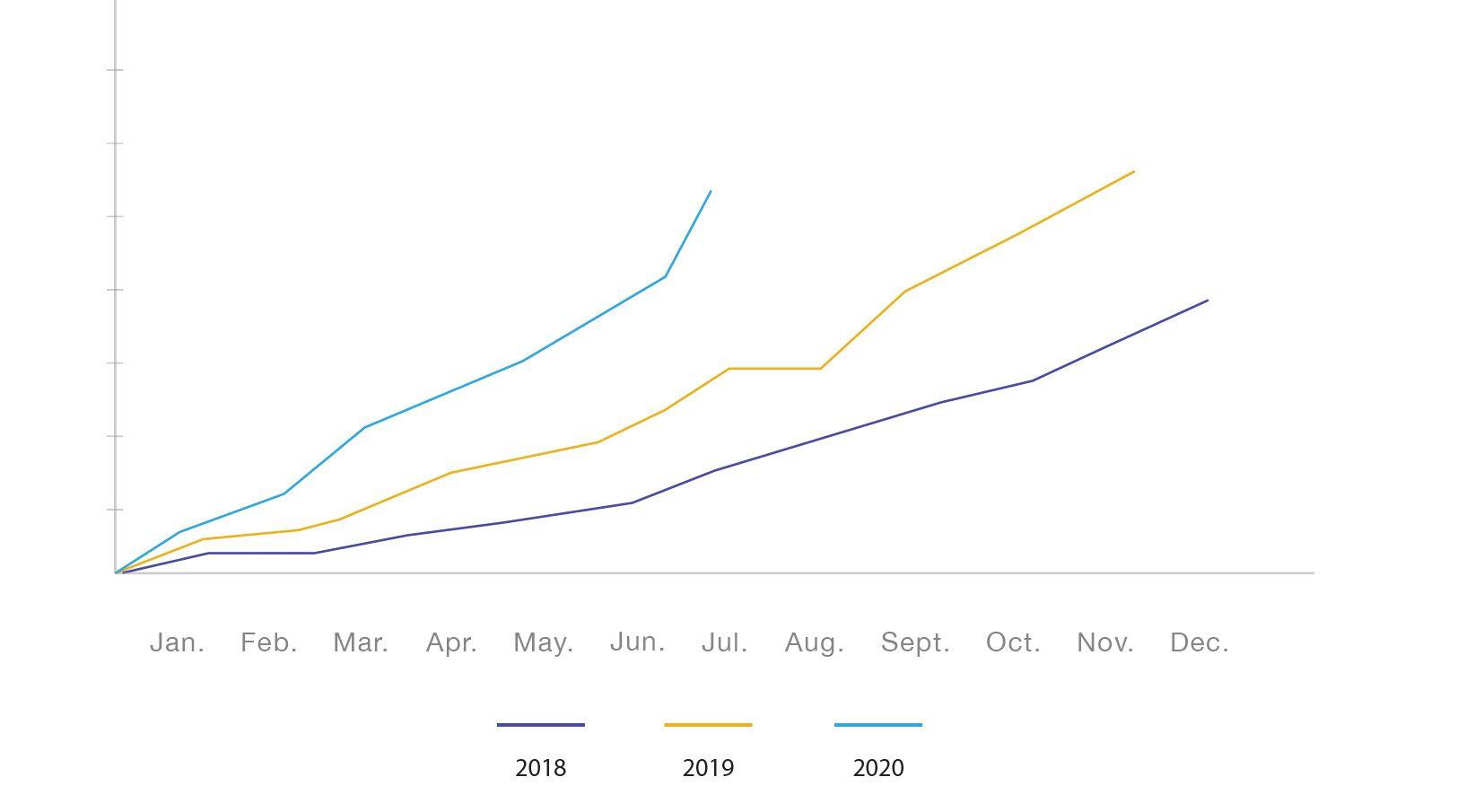 Cumulative Turnover Graph