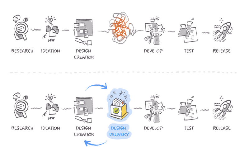 The product development process - Design Delivery with Zeplin