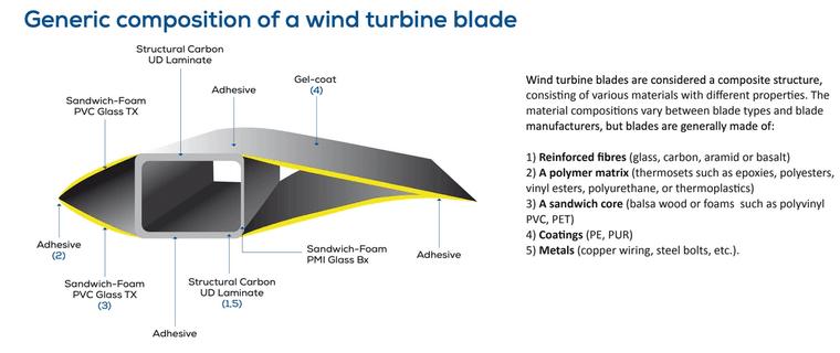 Sammensetningen i et vanlig rotorblad på en vindturbin