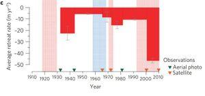 De svarte linjene er usikkerhetsstolper og viser feilmarginen for hver observasjonsperiode.